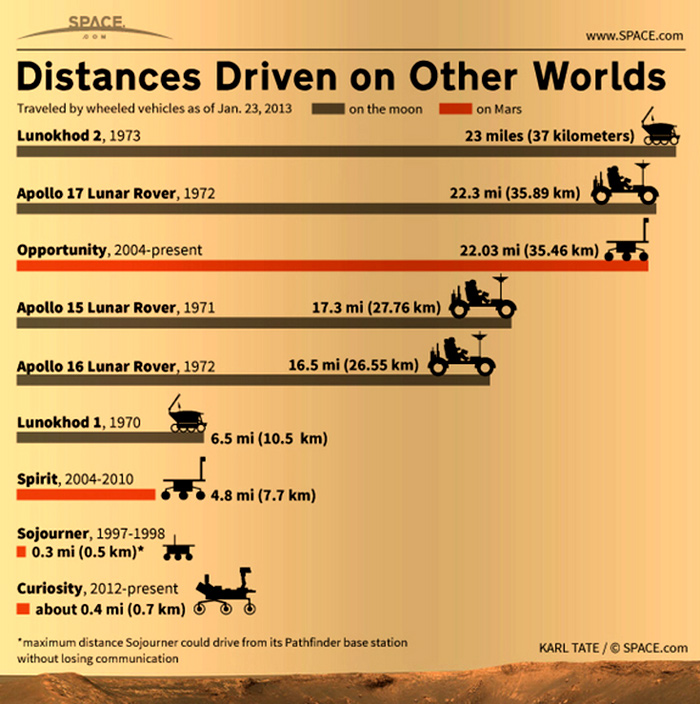 Extraterrestrial distances driven