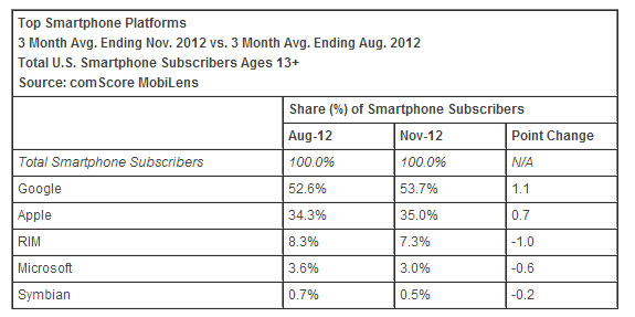 smartphone market share november